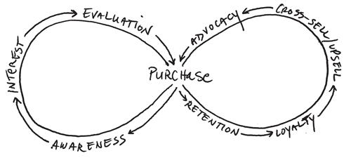 CustomerLifecycle_BuyingCycle_Infinity