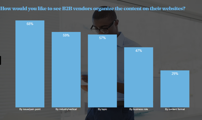 Content Preferences Survey Report content organization