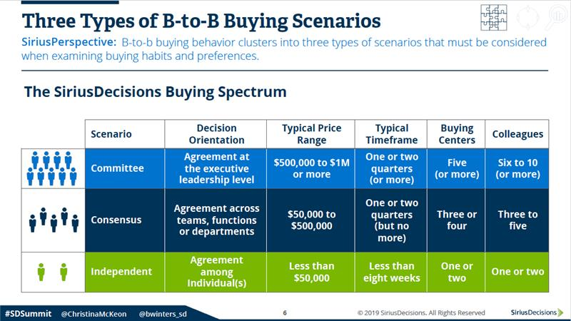 3 Types of B2B Buying Scenarios