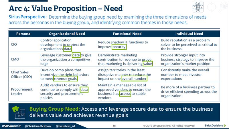 Arc 4 Value Proposition