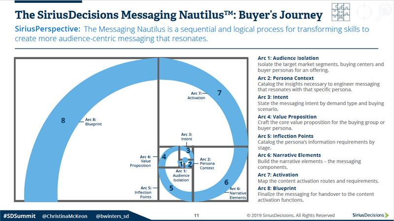 SiriusDecisions Messaging Nautilus