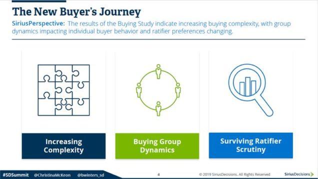 The New Buyer's Journey