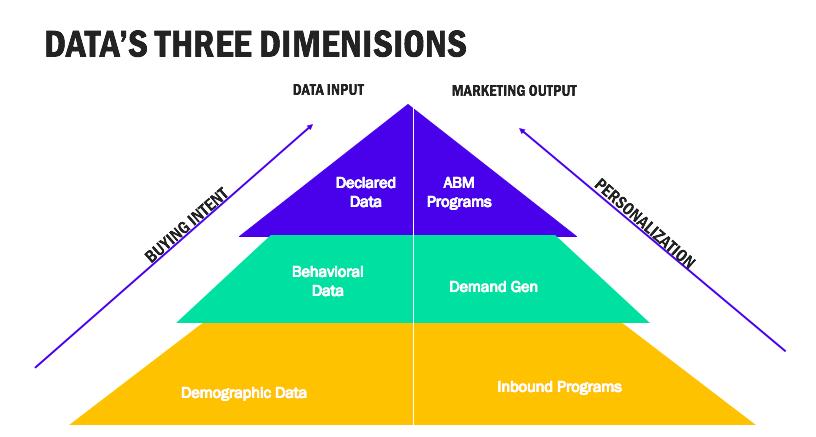 Data's Three Dimensions