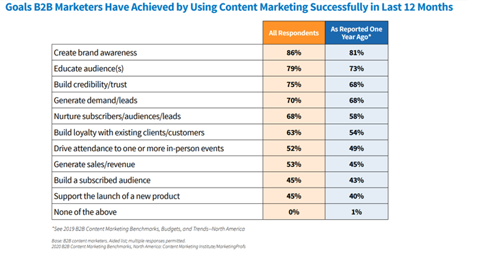 2019 content marketing successes