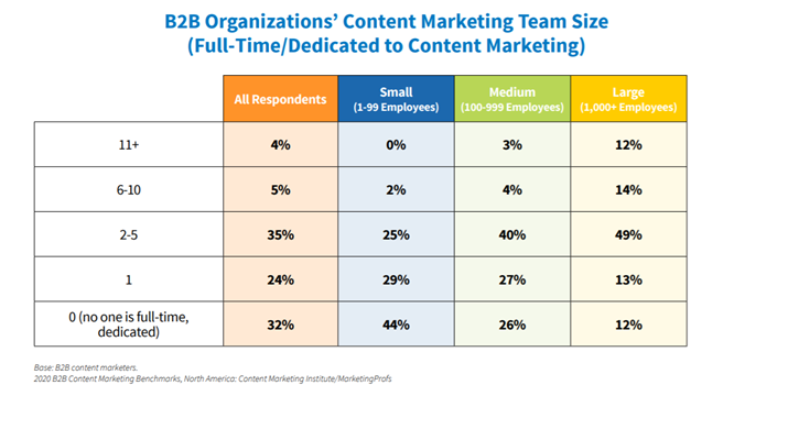 B2B content team size