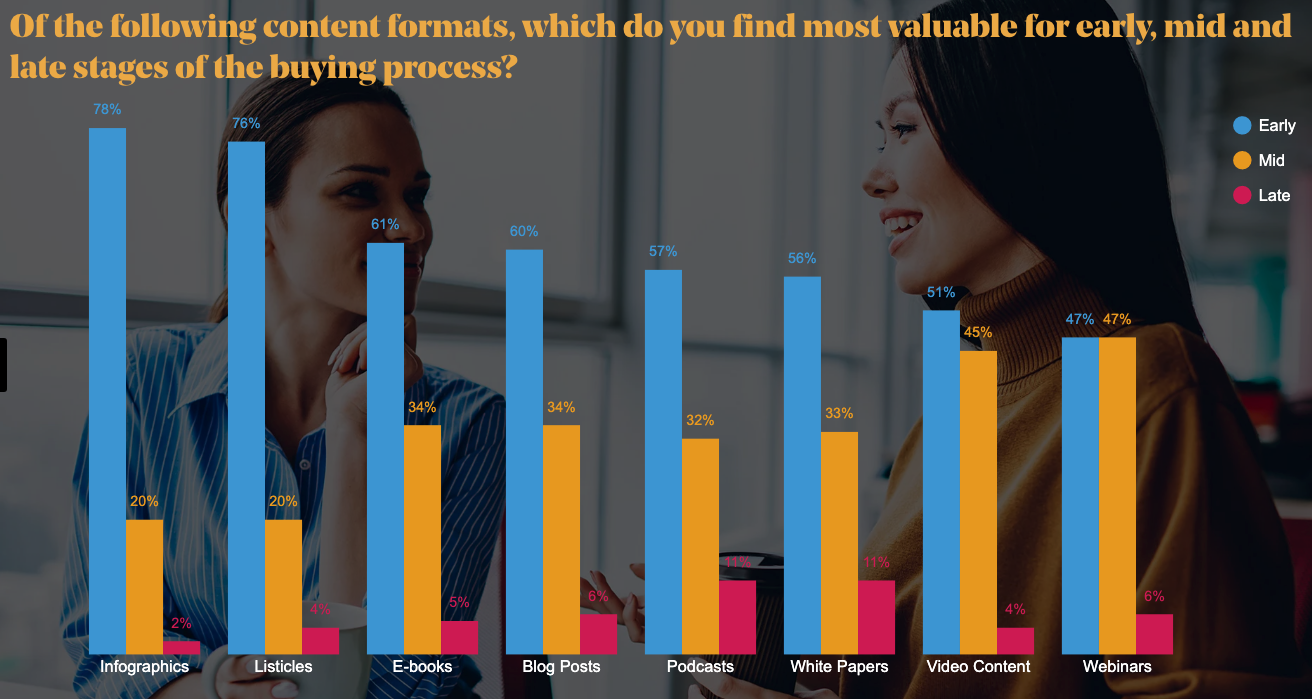 Too Much ToFu: Content Marketing Doesn't Stop at the Top of the Funnel