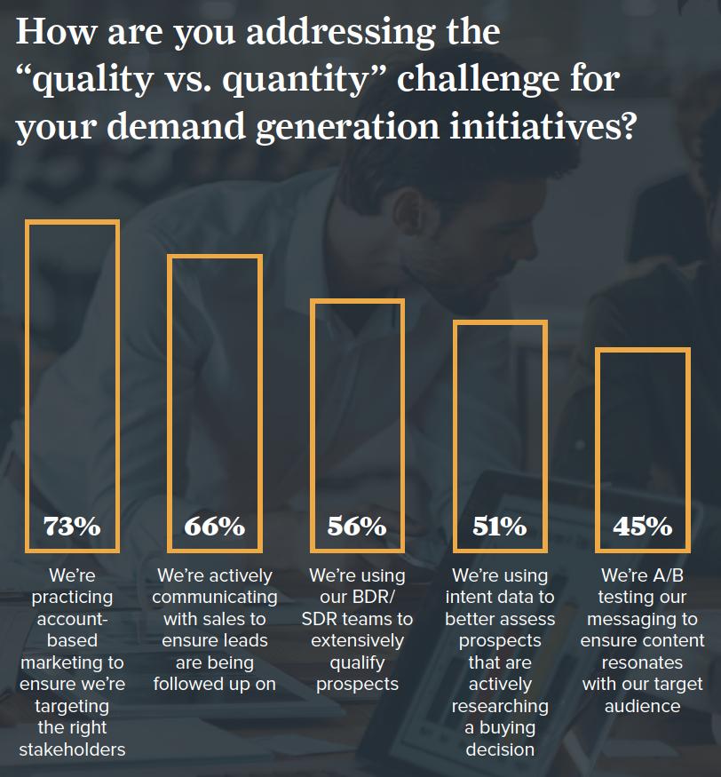 Demand Gen: Quality Over Quantity