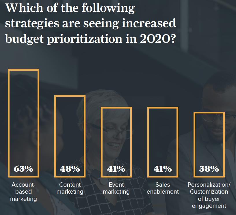 demand gen budget prioritization