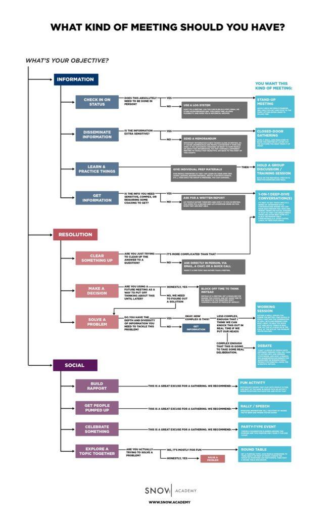 meetings flow chart