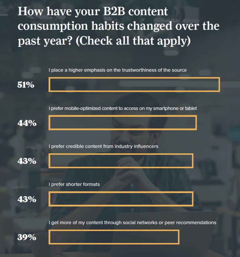B2B content consumption habits