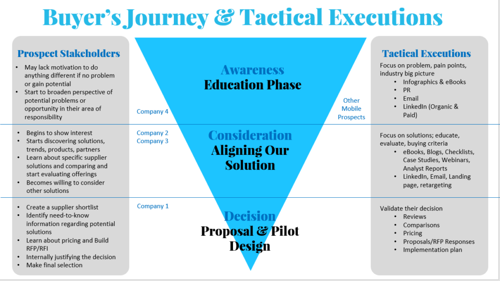 buyer's journey and tactical executions