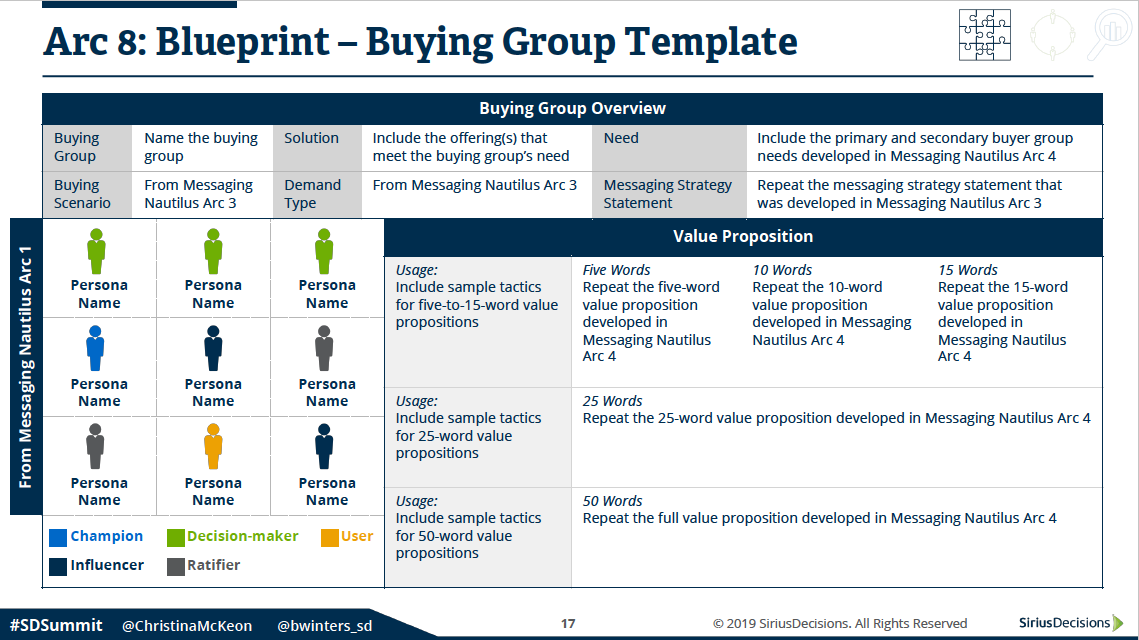 The Challenger Sale in Marketing: Gain Buying Group Consensus
