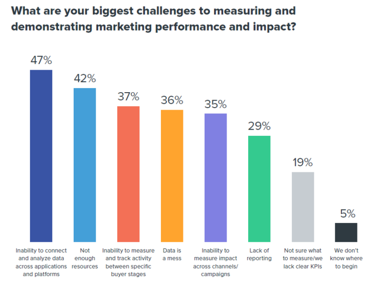 marketing measurement challenges