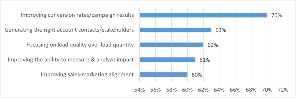 2021 B2B marketing priorities