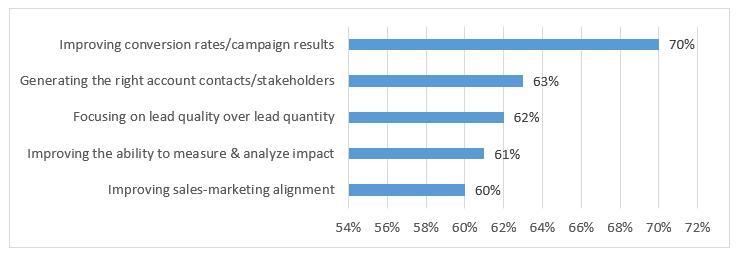 2021 B2B marketing priorities graph