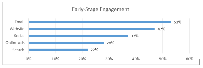 early stage engagement chart