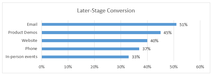 late stage conversion graph