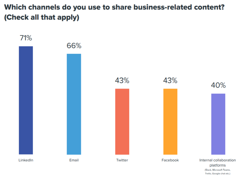 Top Content Sharing Channels