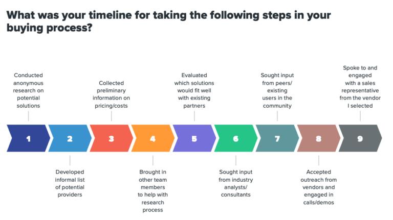 B2B buyer timeline