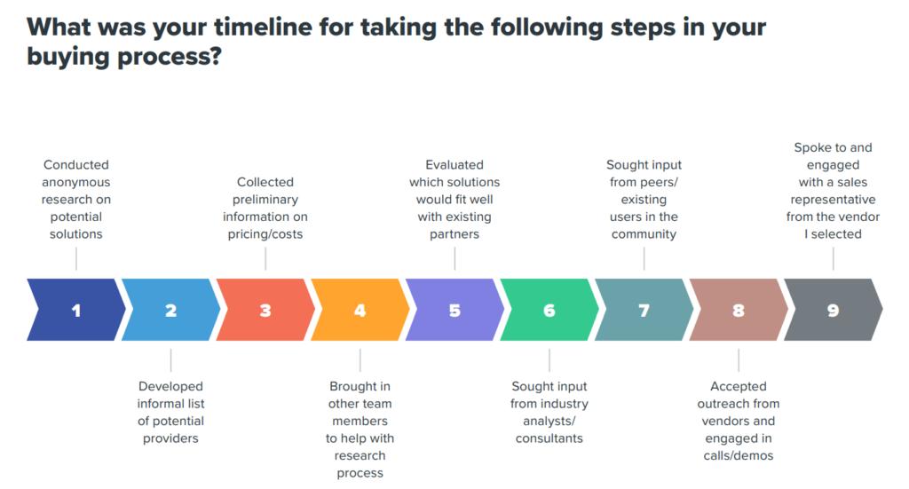 buyer timelines