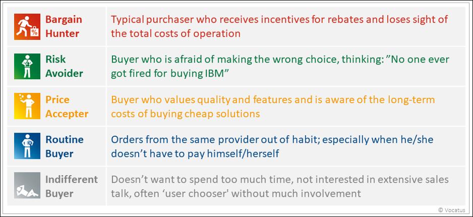 Behavioral Marketing GRIPS types